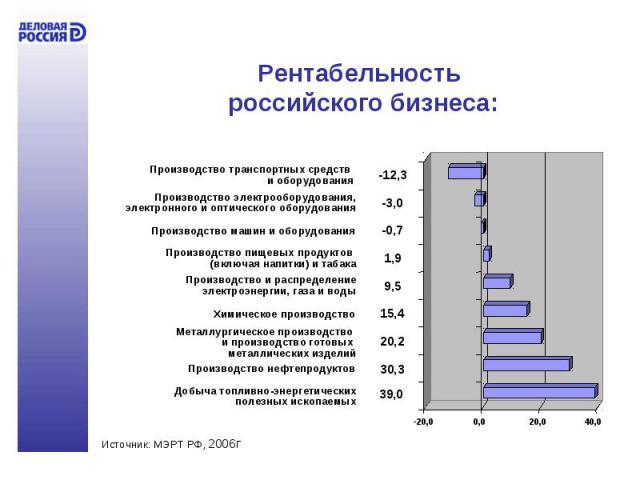 Рентабельность российского бизнеса:
