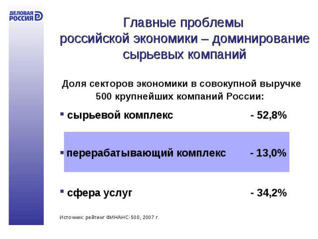 Главные проблемы российской экономики – доминирование сырьевых компаний Доля секторов экономики в совокупной выручке 500 крупнейших компаний России: сырьевой комплекс- 52,8% сфера услуг- 34,2%