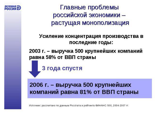 Главные проблемы российской экономики – растущая монополизация Усиление концентрация производства в последние годы:2003 г. – выручка 500 крупнейших компаний равна 58% от ВВП страны 2006 г. – выручка 500 крупнейших компаний равна 81% от ВВП страны