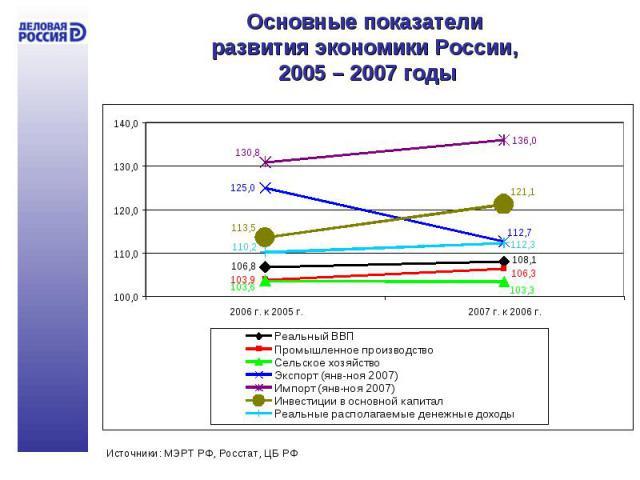Основные показатели развития экономики России, 2005 – 2007 годы
