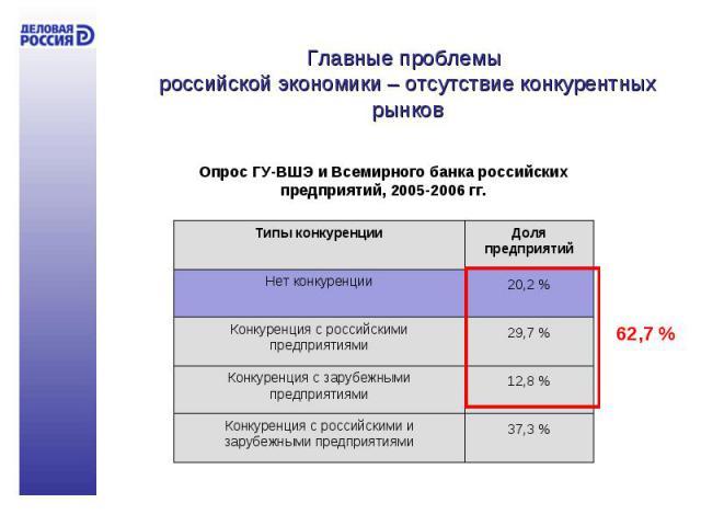 Главные проблемы российской экономики – отсутствие конкурентных рынков Опрос ГУ-ВШЭ и Всемирного банка российских предприятий, 2005-2006 гг.