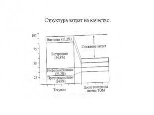 Структура затрат на качество
