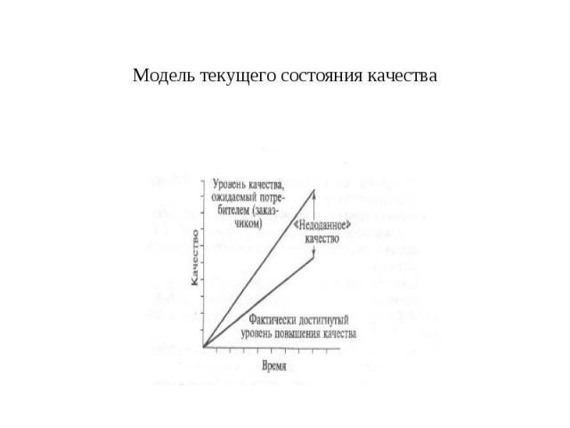 Модель текущего состояния качества