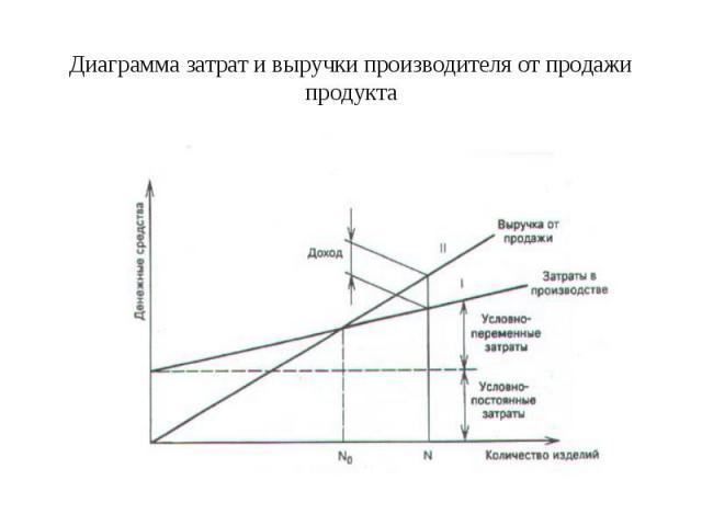 Диаграмма затрат и выручки производителя от продажи продукта