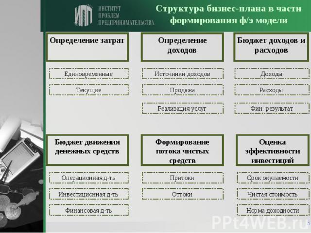Какая информация необходима для разработки финансовой