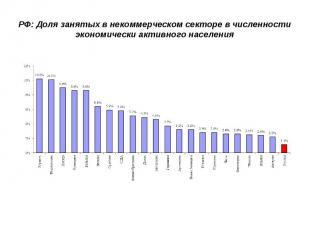 РФ: Доля занятых в некоммерческом секторе в численности экономически активного н