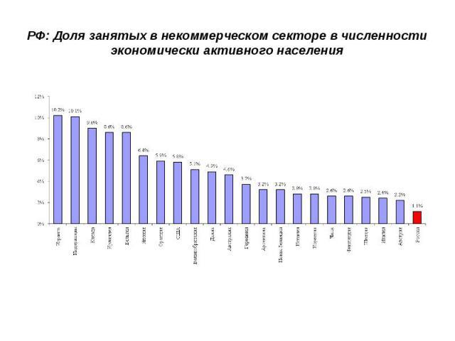 РФ: Доля занятых в некоммерческом секторе в численности экономически активного населения
