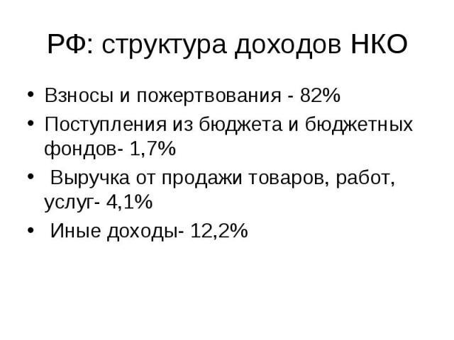 Взносы и пожертвования - 82%Поступления из бюджета и бюджетных фондов- 1,7% Выручка от продажи товаров, работ, услуг- 4,1% Иные доходы- 12,2%