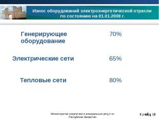 Износ оборудований электроэнергетической отрасли по состоянию на 01.01.2009 г.