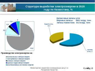 Структура выработки электроэнергии в 2020 году по Казахстану, % Балансовые запас