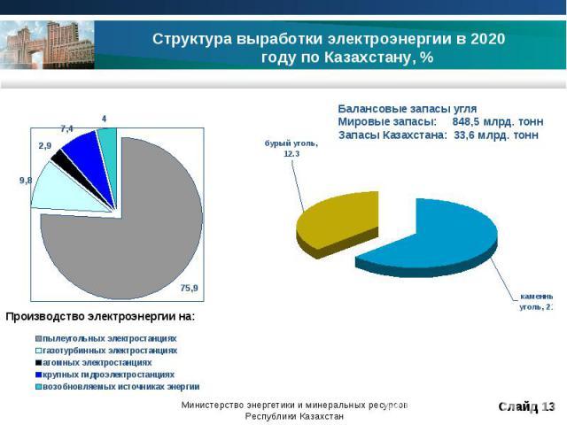 Структура выработки электроэнергии в 2020 году по Казахстану, % Балансовые запасы угля Мировые запасы: 848,5 млрд. тонн Запасы Казахстана: 33,6 млрд. тонн