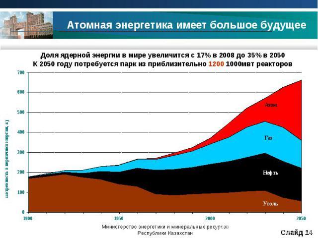 Атомная энергетика имеет большое будущее Доля ядерной энергии в мире увеличится с 17% в 2008 до 35% в 2050К 2050 году потребуется парк из приблизительно 1200 1000мвт реакторов