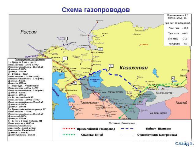 Схема газопроводов Планируемые газопроводы:1 – Средняя Азия – ЦентрПротяженность – 823к м (по РК);Пропускная способность – 60 млрд.м3;Давление – 5,5-МПа;Диаметр – 1200 мм2 – Бухара – УралПротяженность – 1175 км (по РК);Пропускная способность – 7,2 м…