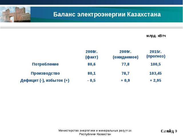 Баланс электроэнергии Казахстана