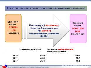 Рост численности экономически неактивного населения Экономи-чески актив-ноенасел