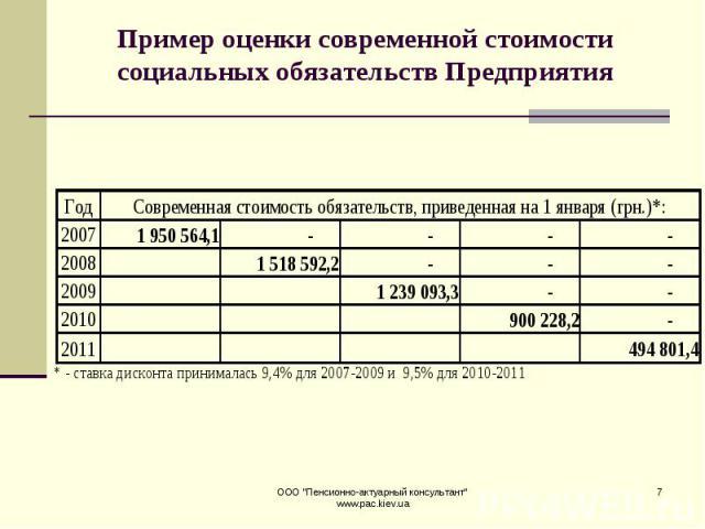 Пример оценки современной стоимости социальных обязательств Предприятия