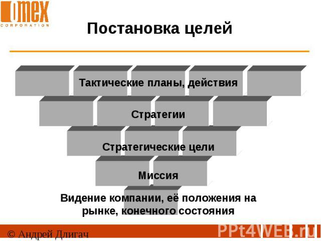 Постановка целей Тактические планы, действия Стратегии Стратегические цели Миссия Видение компании, её положения на рынке, конечного состояния