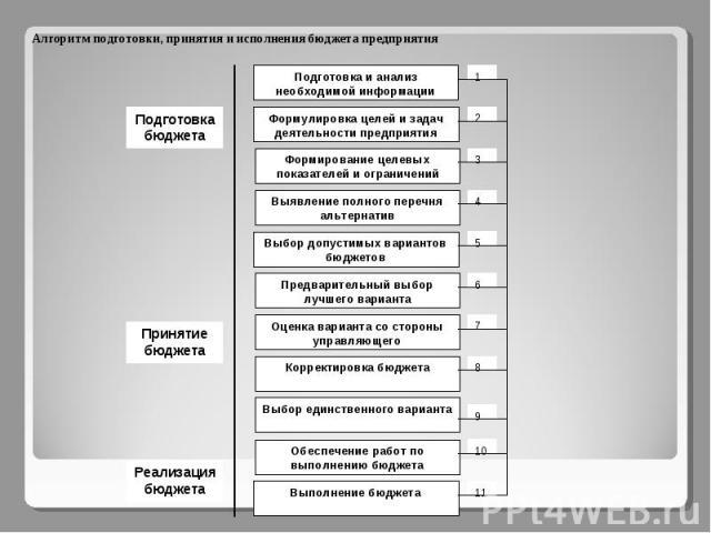 Алгоритм подготовки, принятия и исполнения бюджета предприятия