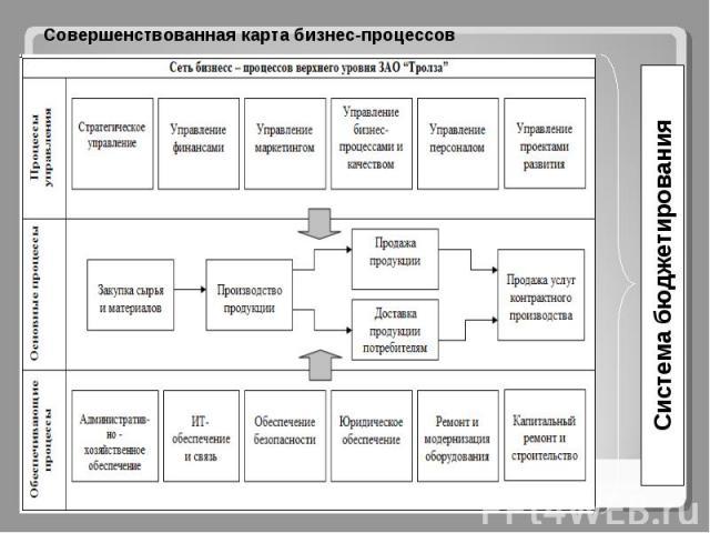 Совершенствованная карта бизнес-процессов