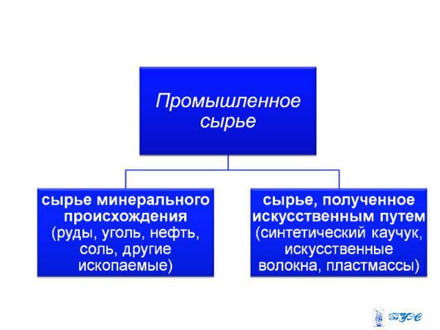 Промышленное сырьесырье минерального происхождения (руды, уголь, нефть, соль, другие ископаемые) сырье, полученное искусственным путем (синтетический каучук, искусственные волокна, пластмассы)
