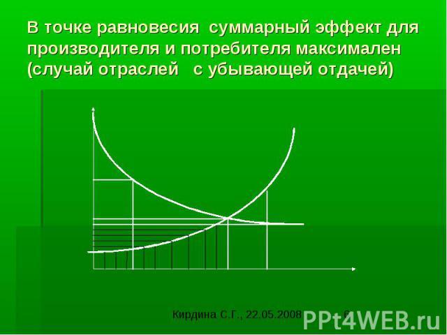 В точке равновесия суммарный эффект для производителя и потребителя максимален (случай отраслей с убывающей отдачей)