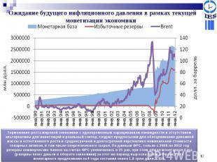Ожидание будущего инфляционного давления в рамках текущей монетизации экономики