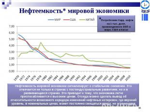 Нефтеемкость* мировой экономики *Потребление барр. нефти на 1 тыс. долл. произве