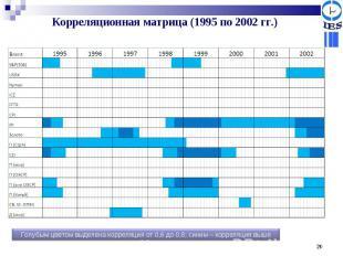 Корреляционная матрица (1995 по 2002 гг.) Голубым цветом выделена корреляция от