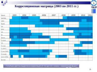 Корреляционная матрица (2003 по 2011 гг.) Голубым цветом выделена корреляция от