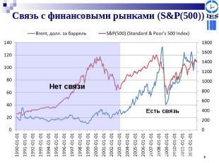 Связь с финансовыми рынками (S&P(500))