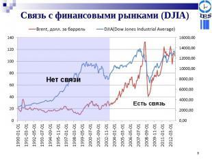 Связь с финансовыми рынками (DJIA)