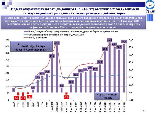 Индекс оперативных затрат (по данным IHS CERA*) отслеживает рост стоимости эксплуатационных расходов в сегменте разведка и добыча сырья. С середины 2008 г. индекс больше не сигнализирует о росте издержек в разведке и добыче, подчеркивая очевидность …