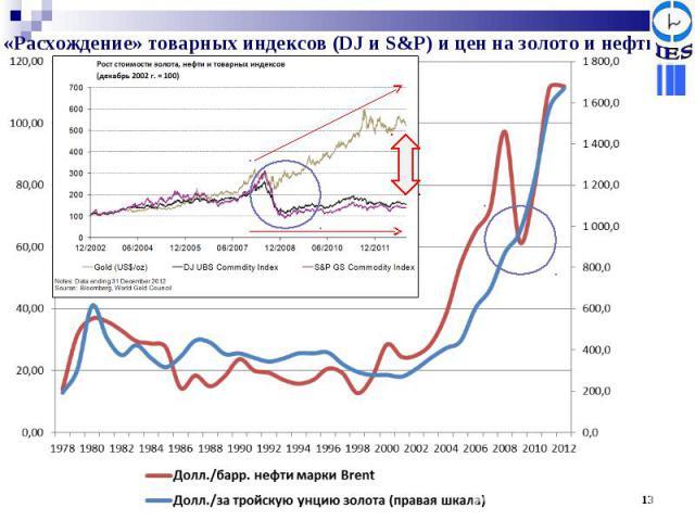 «Расхождение» товарных индексов (DJ и S&P) и цен на золото и нефть