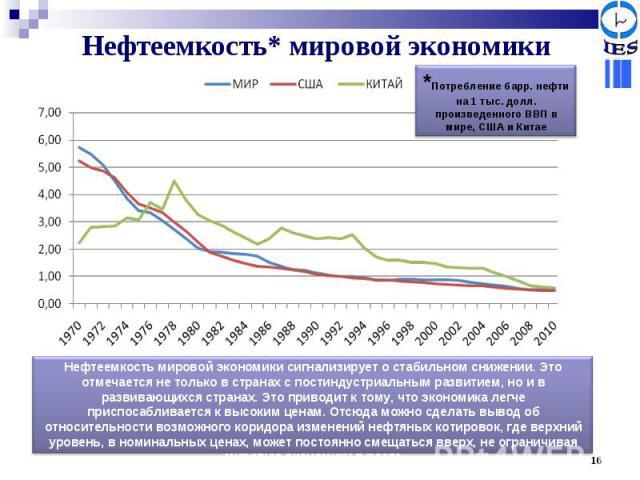 Нефтеемкость* мировой экономики *Потребление барр. нефти на 1 тыс. долл. произведенного ВВП в мире, США и Китае Нефтеемкость мировой экономики сигнализирует о стабильном снижении. Это отмечается не только в странах с постиндустриальным развитием, но…