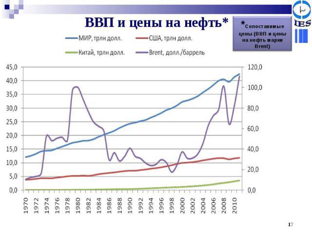 ВВП и цены на нефть* *Сопоставимые цены (ВВП и цены на нефть марки Brent)