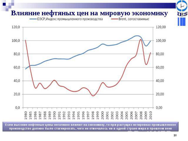 Влияние нефтяных цен на мировую экономику Если высокие нефтяные цены негативно влияют на экономику, то при растущих котировках промышленное производство должно было стагнировать, чего не отмечалось ни в одной стране мира в прошлом веке