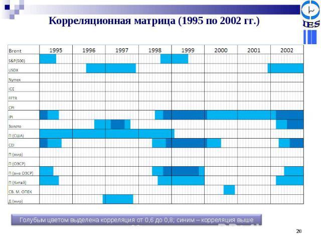 Корреляционная матрица (1995 по 2002 гг.) Голубым цветом выделена корреляция от 0,6 до 0,8; синим – корреляция выше 0,8;