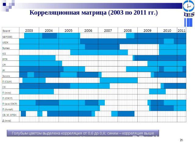 Корреляционная матрица (2003 по 2011 гг.) Голубым цветом выделена корреляция от 0,6 до 0,8; синим – корреляция выше 0,8;