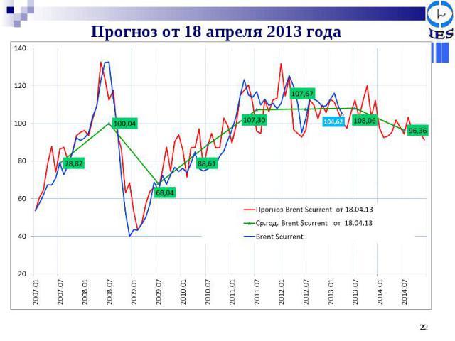 Прогноз от 18 апреля 2013 года