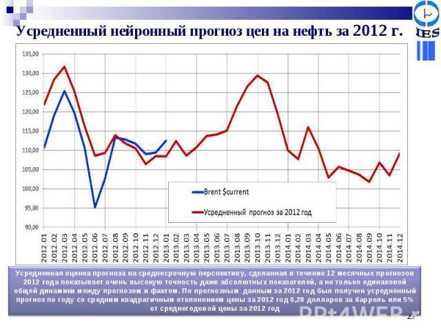 Усредненный нейронный прогноз цен на нефть за 2012 г. Усредненная оценка прогноза на среднесрочную перспективу, сделанная в течение 12 месячных прогнозов 2012 года показывает очень высокую точность даже абсолютных показателей, а не только одинаковой…