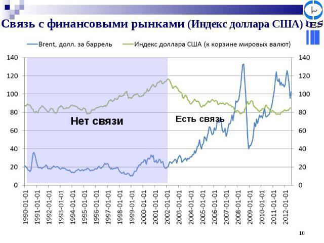 Связь с финансовыми рынками (Индекс доллара США)