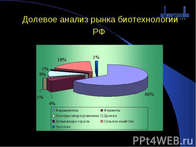 Долевое анализ рынка биотехнологии РФ