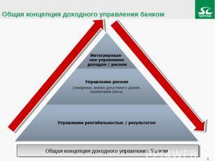 Общая концепция доходного управления банком Интегрирован-ное управление доходом