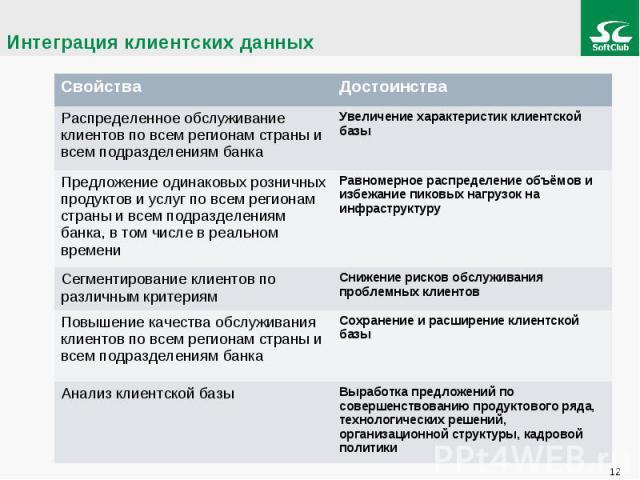 Интеграция клиентских данных