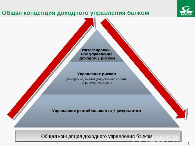 Общая концепция доходного управления банком Интегрирован-ное управление доходом / рискомУправление риском (измерение, анализ допустимого уровня, ограничение риска) Управление рентабельностью / результатом
