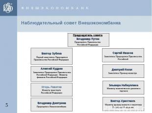 Наблюдательный совет Внешэкономбанка