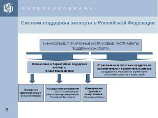 Система поддержки экспорта в Российской Федерации