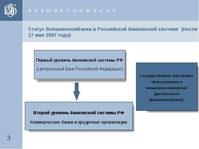 Статус Внешэкономбанка в Российской банковской системе (после 17 мая 2007 года) Первый уровень банковской системы РФ(Центральный Банк Российской Федерации) Второй уровень банковской системы РФКоммерческие банки и кредитные организации Государственна…