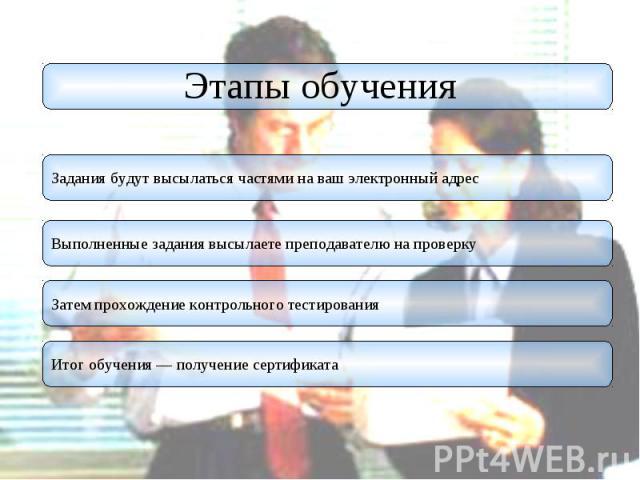 Этапы обучения