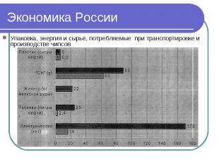 Экономика России Упаковка, энергия и сырье, потребляемые при транспортировке и п